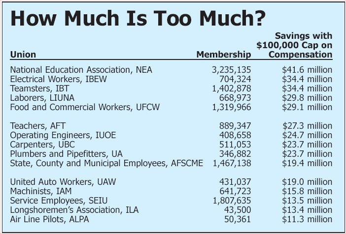 Unions' Top-Heavy Salaries a Drag on Organizing | Labor Notes