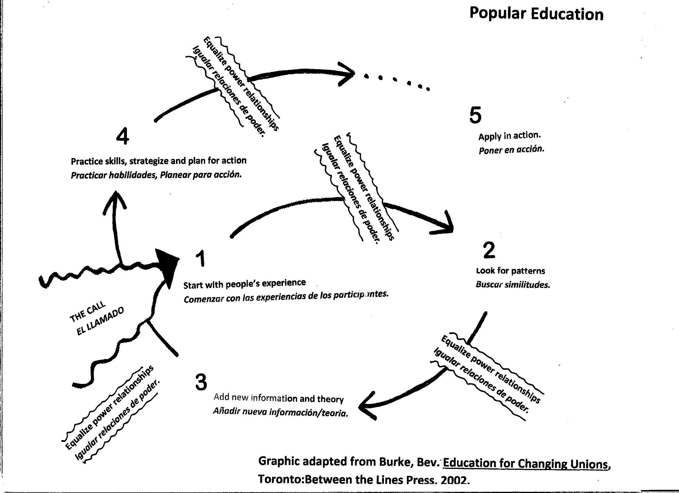 interview organizing to learn learning to organize labor notes the popular education spiral